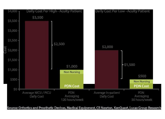 chart-medicaid-cost