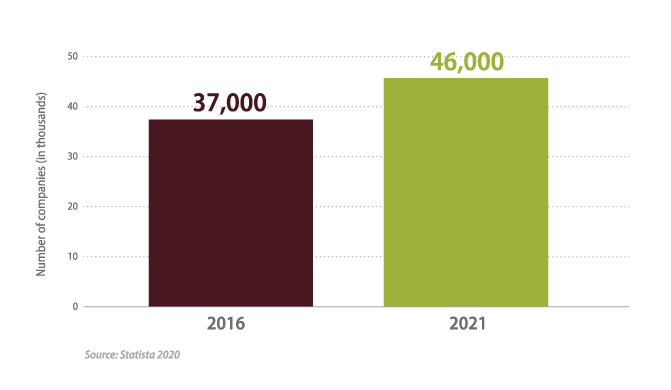 Number of homecare companies 2016 vs 2021