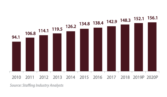 US staffing industry market size ($B):
